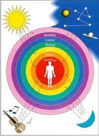 Self Healing, Terapi Energi